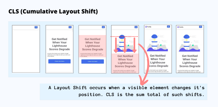 CLS (Cumulative Layout Shift) explained via snapshots