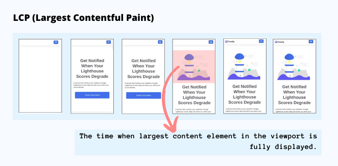 LCP (Largest Contentful Paint) explained in snapshots