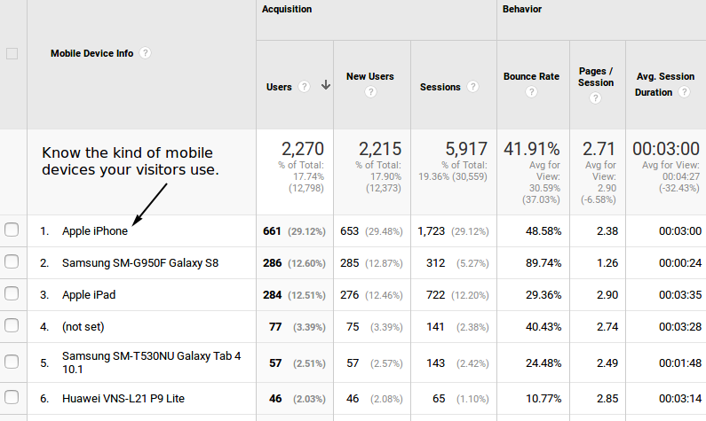Google Analytics view of Mobile Devices