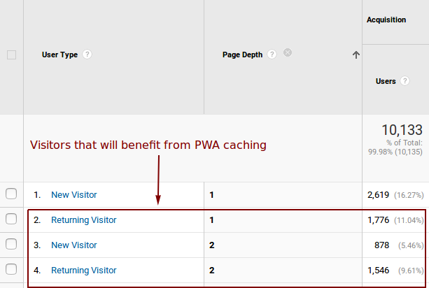 Google Analytics view of New versus Returning Users