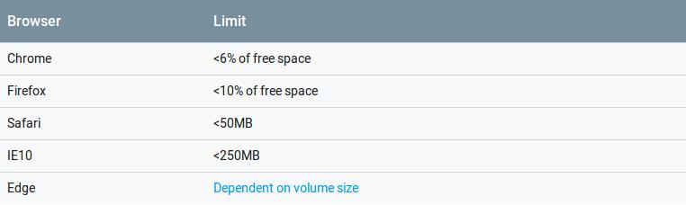 PWA Cache Storage Size Limits