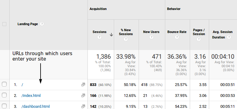 Google Analytics : Landing Pages