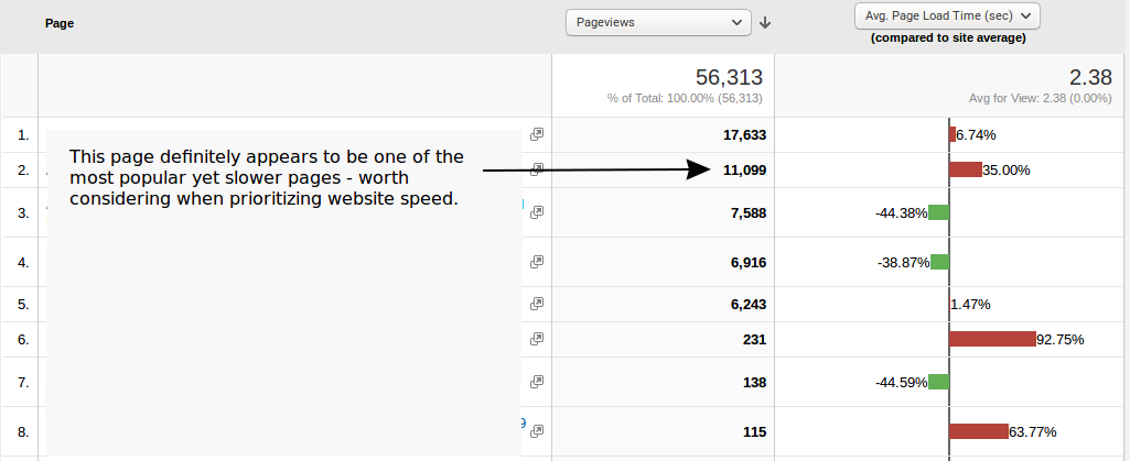 Google Analytics : Page Speed of Most Popular Pages