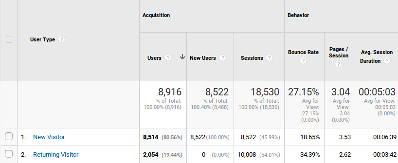 Google Analytics : New vs Returning Users and Sessions