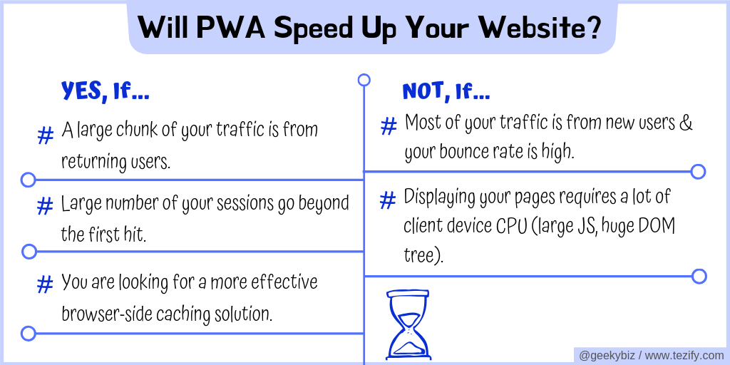 Will PWA Speed Up Your Website