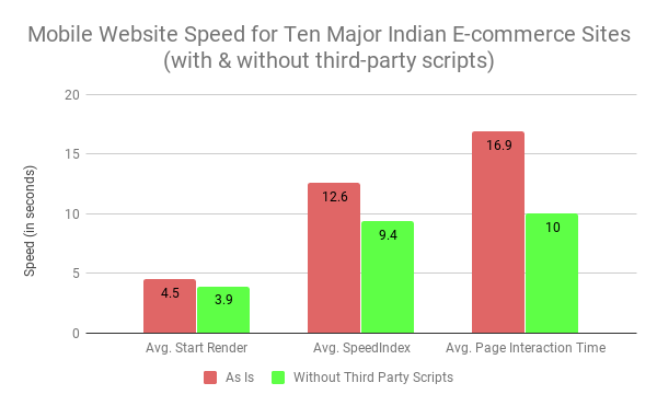Impact of Third-party scripts on major ecommerce websites