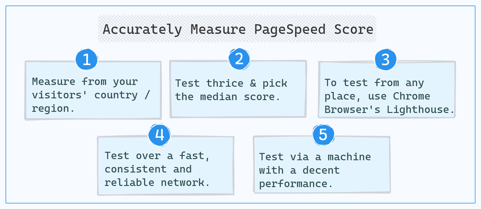 Accurately measure your PageSpeed Score