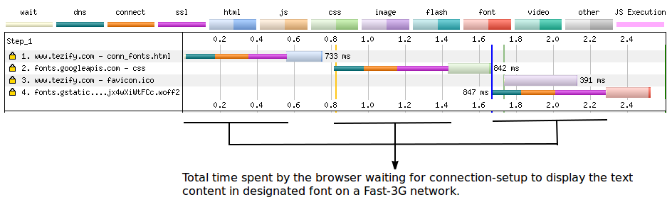 Time spent by browser waiting for connection setup
