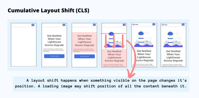 Visualizing content layout shift