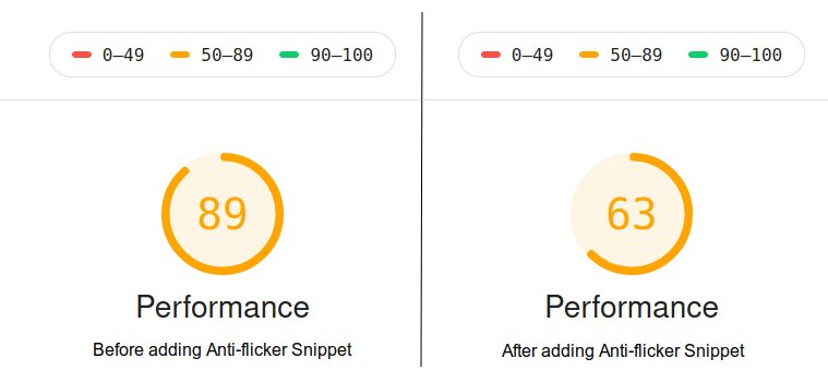 Impact of anti-flicker snippet on PageSpeed score for our landing page