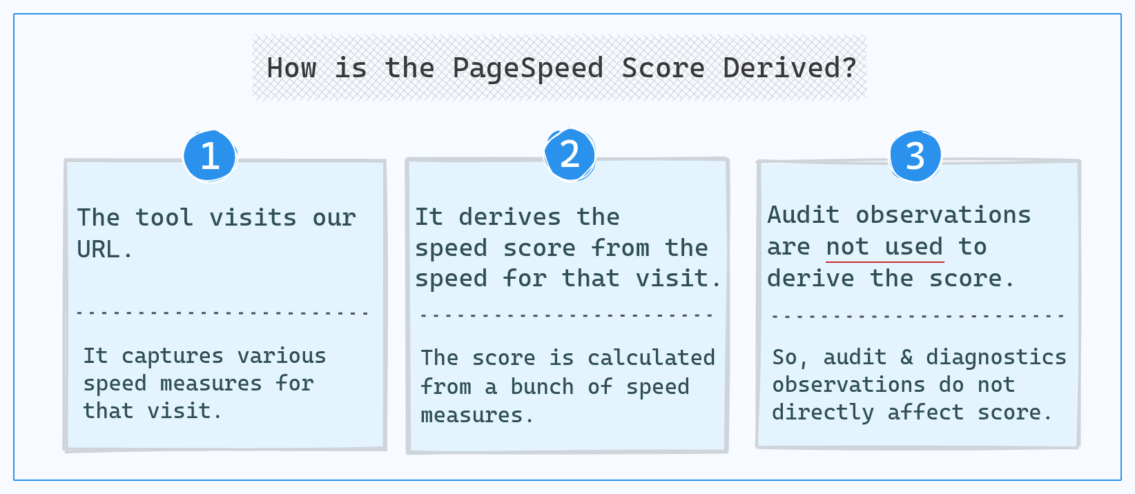 How is PageSpeed score calculated