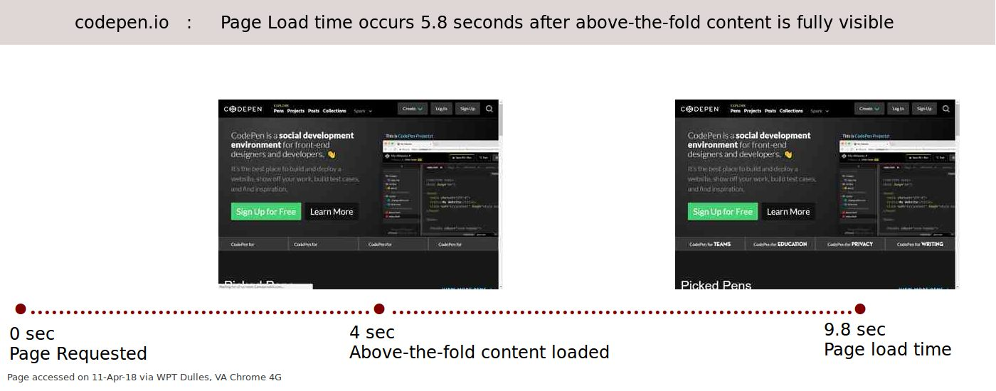 codepen.io : Page Loading time and speed experience