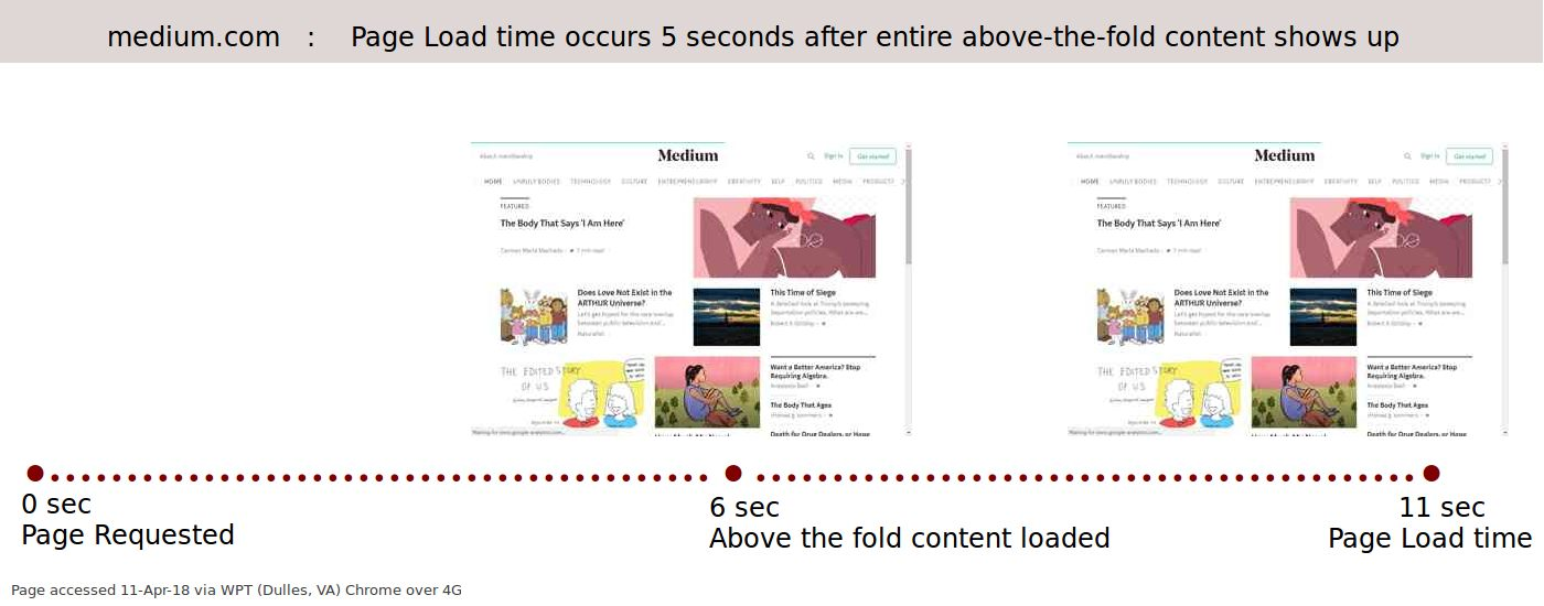 www.medium.com : Page Loading time and speed experience