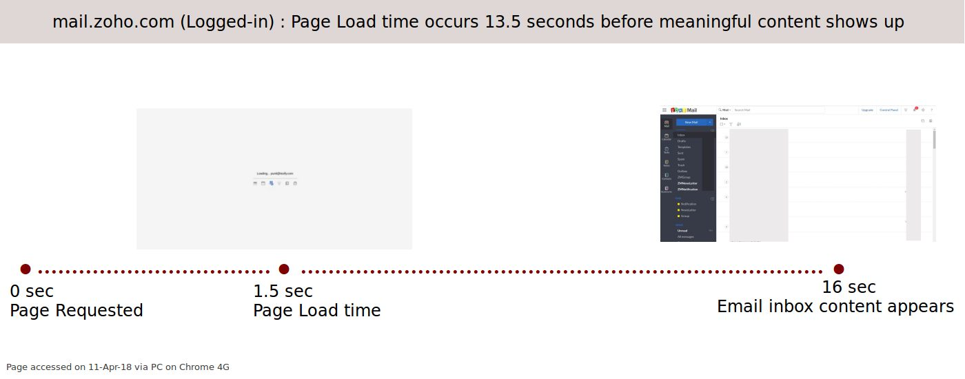 mail.zoho.com : Page Loading time and speed experience