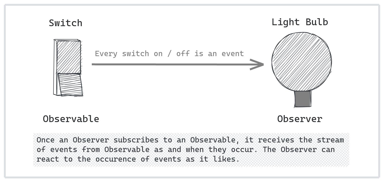 Understanding RxJS Observables, Observers and Subscription