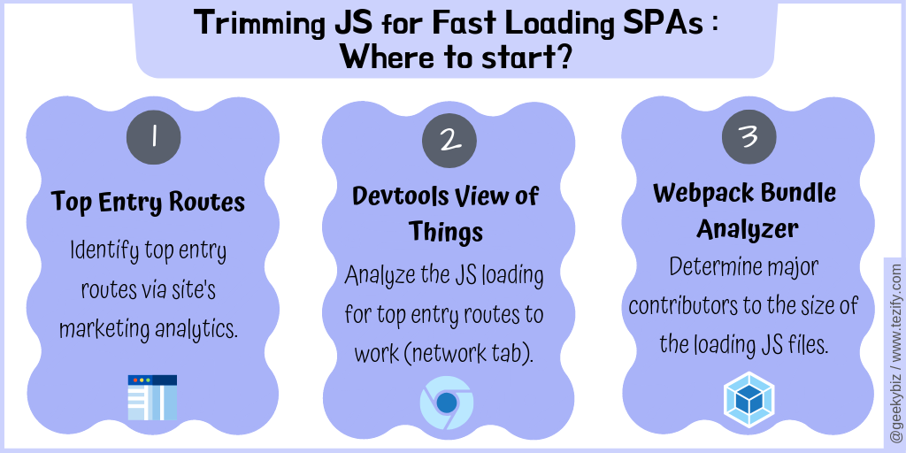 Trimming JavaScript for Fast Loading SPAs : Where to Start