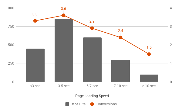 Page Hits and Conversions sliced by their loading speed