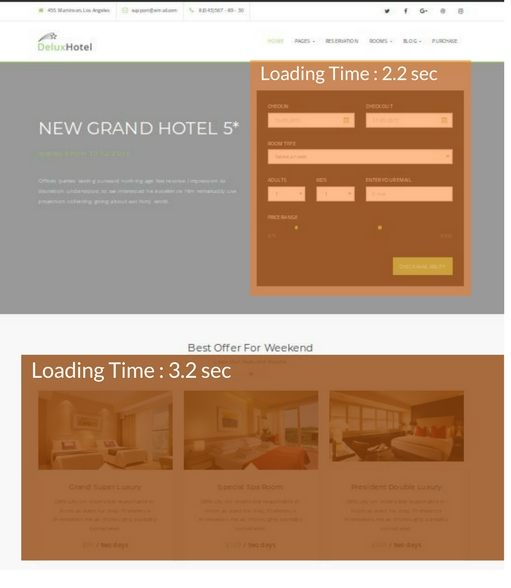 Page loading heatmap for a Hotel homepage