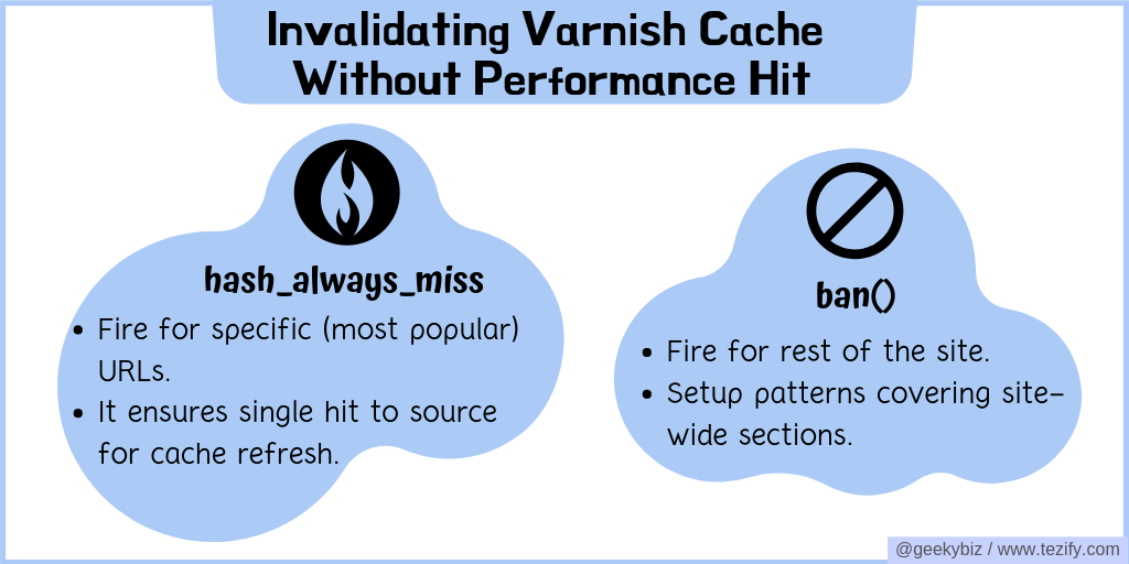 Invalidating varnish cache without speed impact