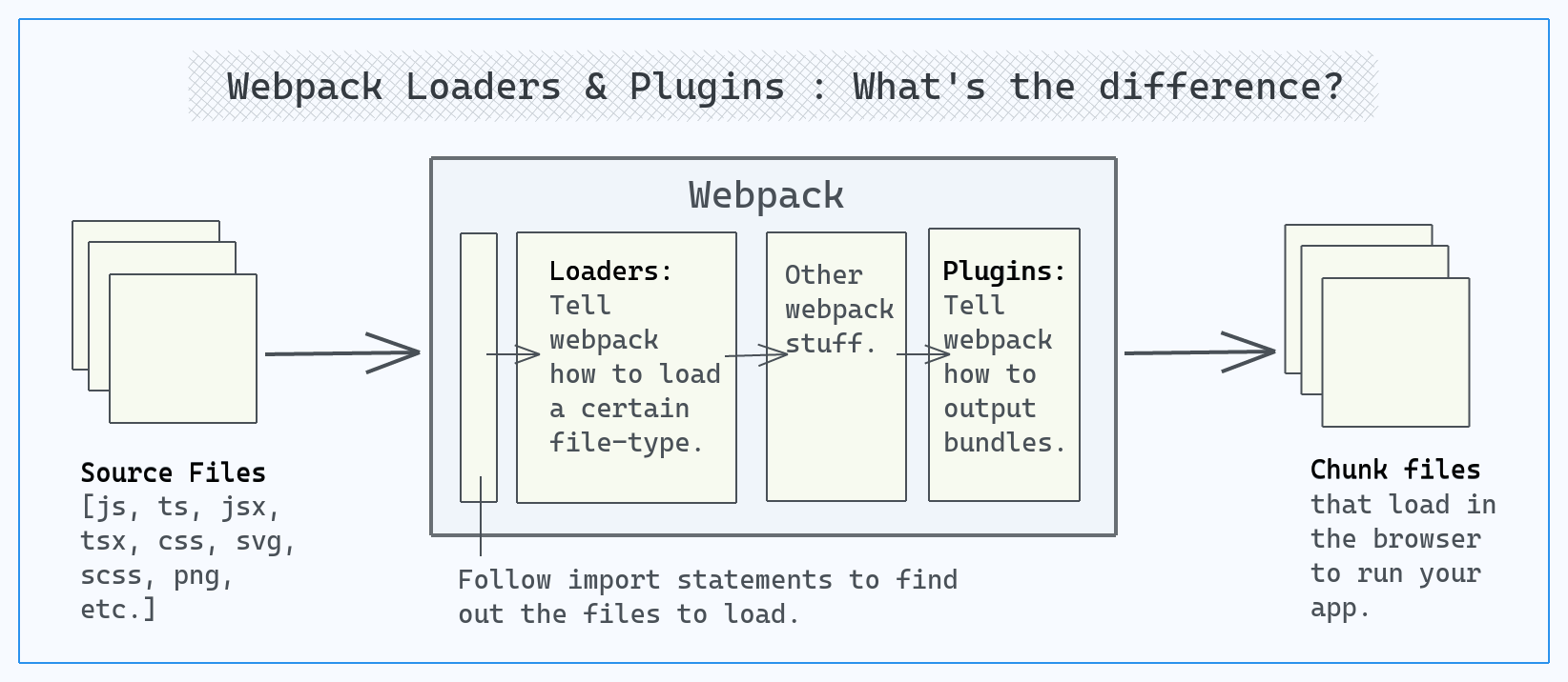 Webpack loaders & plugins : What's the difference?