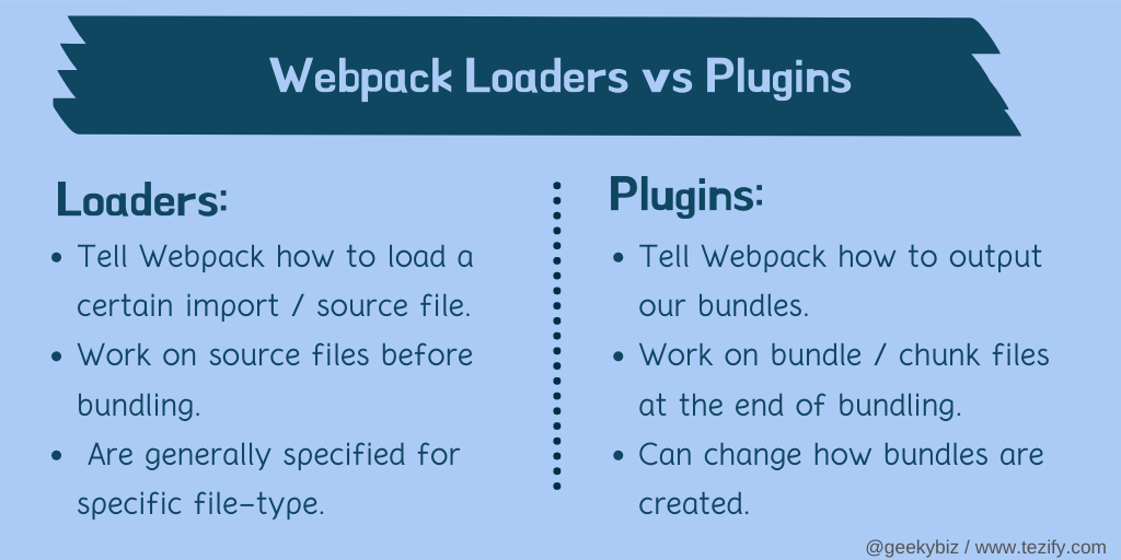 Webpack plugins vs loaders